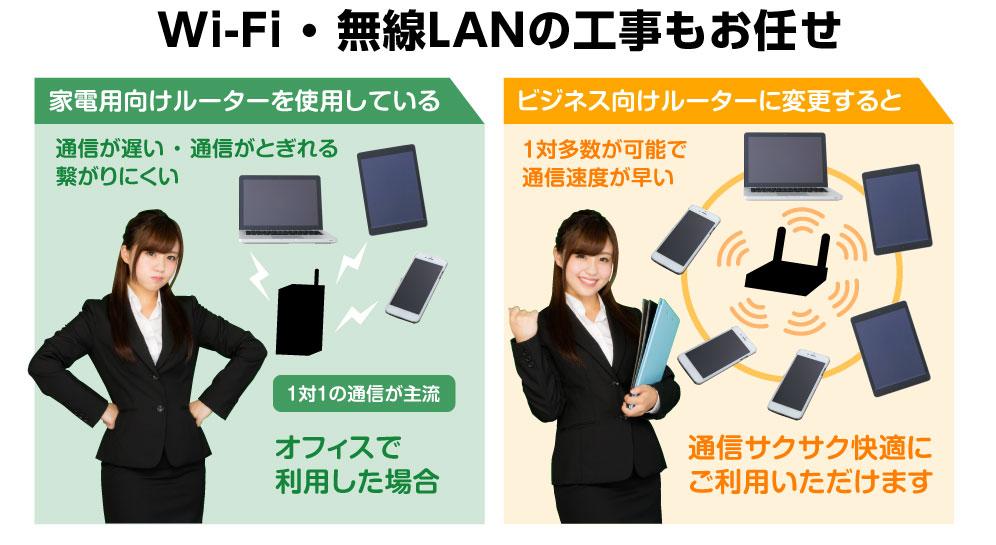 Wi-Fi・無線LANの工事もお任せ家電用向けルーターを使用している通信が遅い・通信がとぎれる・繋がりにくいオフィスで利用した場合1対1の通信が主流ビジネス向けルーターに変更すると1対多数が可能で通信速度が早い通信サクサク快適にご利用いただけます